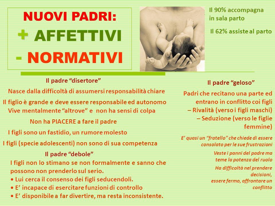 NUOVI PADRI: + + AFFETTIVI - NORMATIVI Il 90% accompagna in sala parto Il 62% assiste al parto I figli non lo stimano se non formalmente e sanno che p