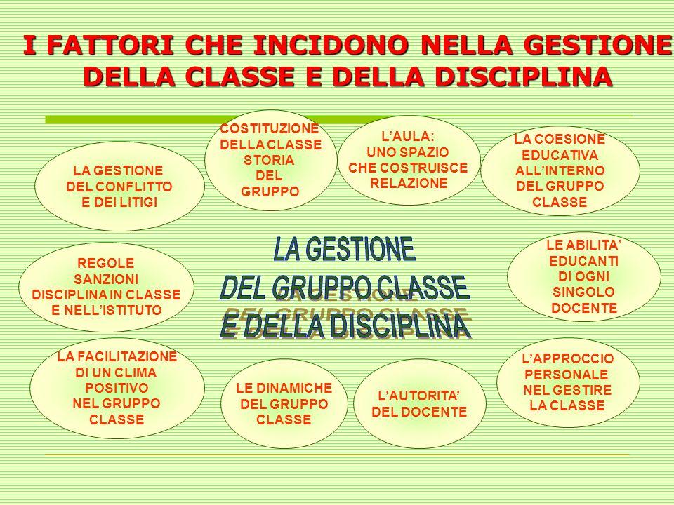 LA CLASSE E LA DISPOSIZIONE 1.Aule 2. Cortile 3. Palestra 4.