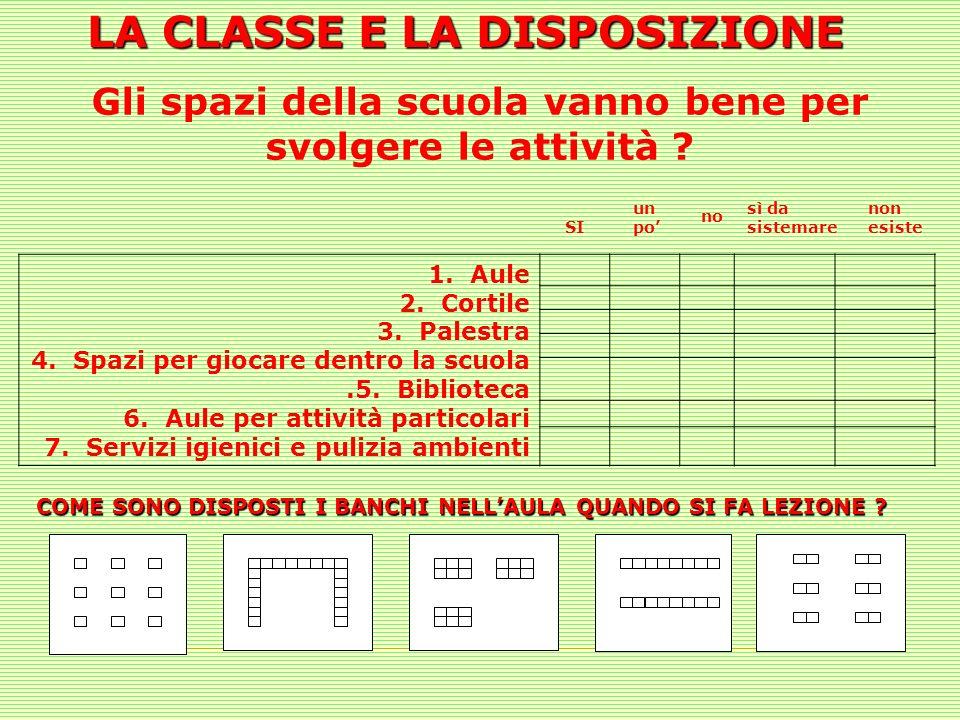 LA CLASSE E LA DISPOSIZIONE 1. Aule 2. Cortile 3. Palestra 4. Spazi per giocare dentro la scuola.5. Biblioteca 6. Aule per attività particolari 7. Ser