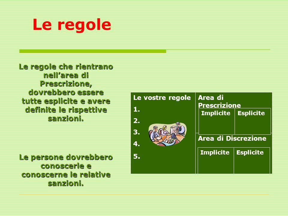 Le regole Le vostre regole 1. 2. 3. 4. 5. Area di Prescrizione Area di Discrezione EspliciteImplicite EspliciteImplicite Le regole che rientrano nella