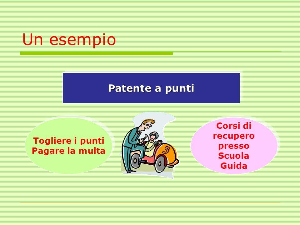 Un esempio Patente a punti Togliere i punti Pagare la multa Togliere i punti Pagare la multa Corsi di recupero presso Scuola Guida