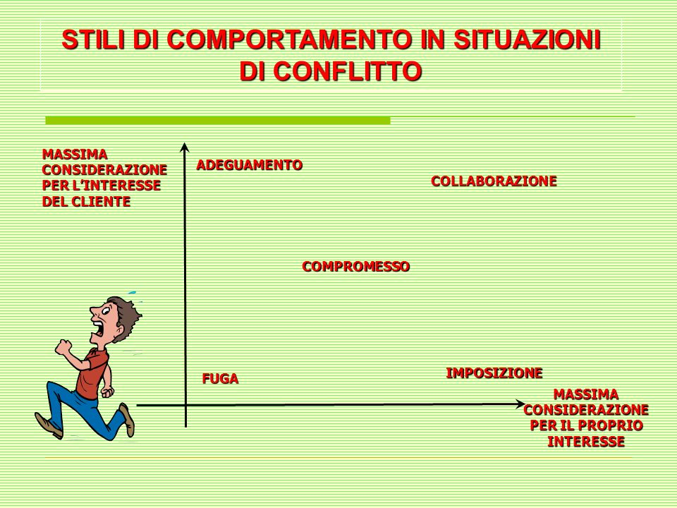 STILI DI COMPORTAMENTO IN SITUAZIONI DI CONFLITTO FUGA = Evitare lo sviluppo del conflitto.