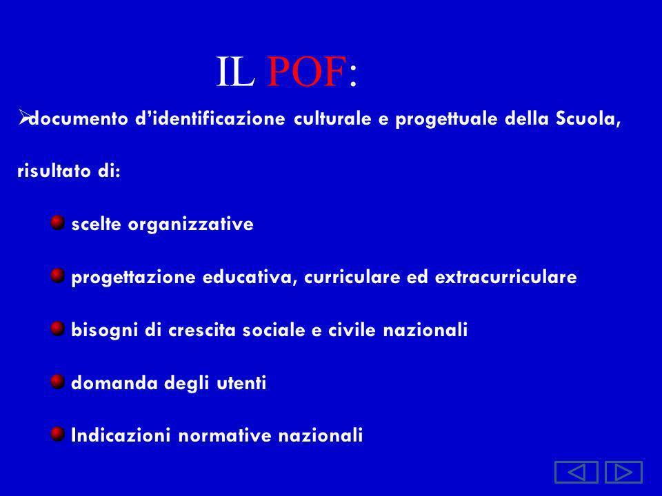 IL POF: documento didentificazione culturale e progettuale della Scuola, risultato di: scelte organizzative progettazione educativa, curriculare ed ex