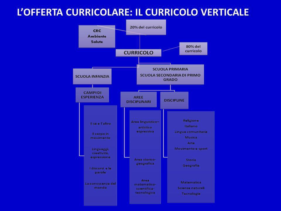 LOFFERTA CURRICOLARE: IL CURRICOLO VERTICALE