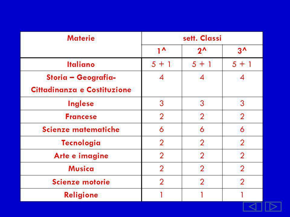 Materiesett. Classi 1^2^3^ Italiano5 + 1 Storia – Geografia- Cittadinanza e Costituzione 444 Inglese333 Francese222 Scienze matematiche666 Tecnologia2