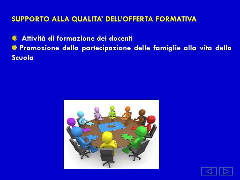 SUPPORTO ALLA QUALITA DELLOFFERTA FORMATIVA Attività di formazione dei docenti Promozione della partecipazione delle famiglie alla vita della Scuola