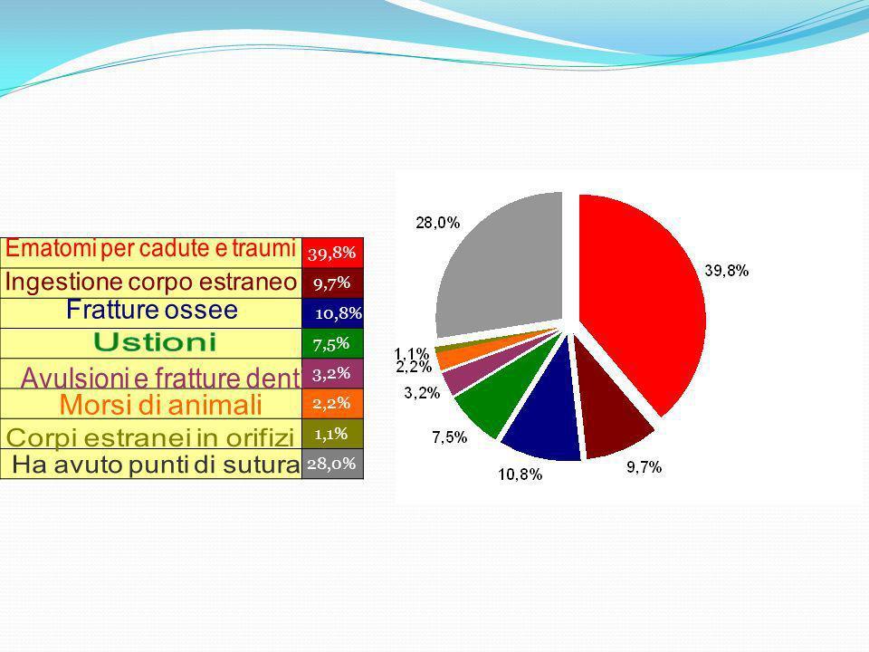 Mas.66,7% Fem.33,3% Età 0 - 12 mesi 2 2% 1 - 3 anni 36 39% 4 - 10 anni 37 40% 11 - 14 anni 11 12%