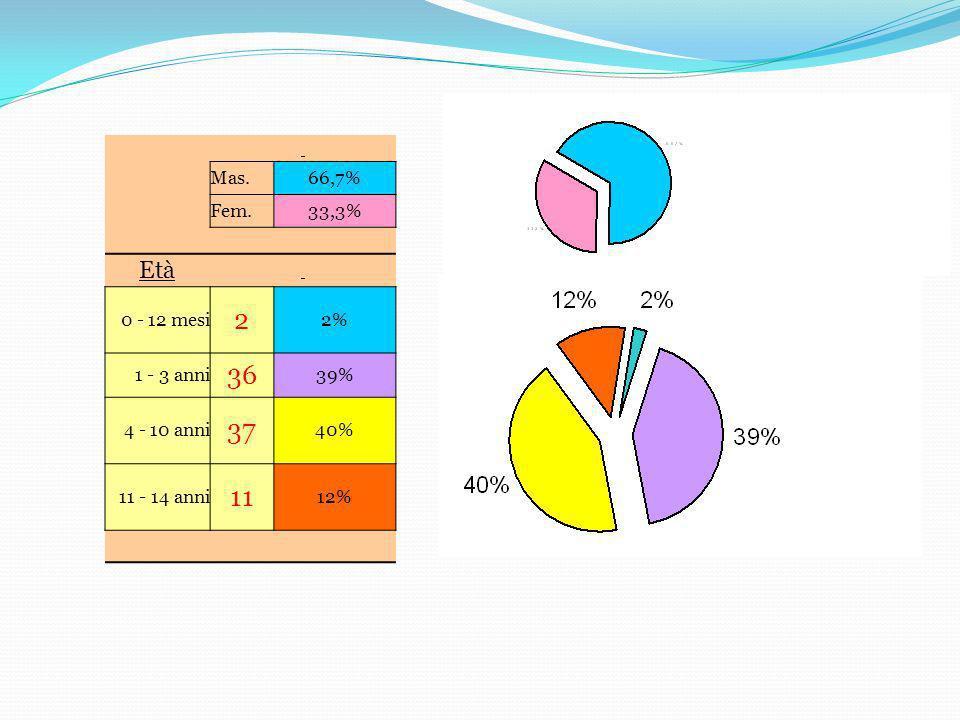 Casa 47 50,5% Aria aperta 16 17,2% Scuola 17 18,3% Sport 4 4,3% Stradali 9 9,7%