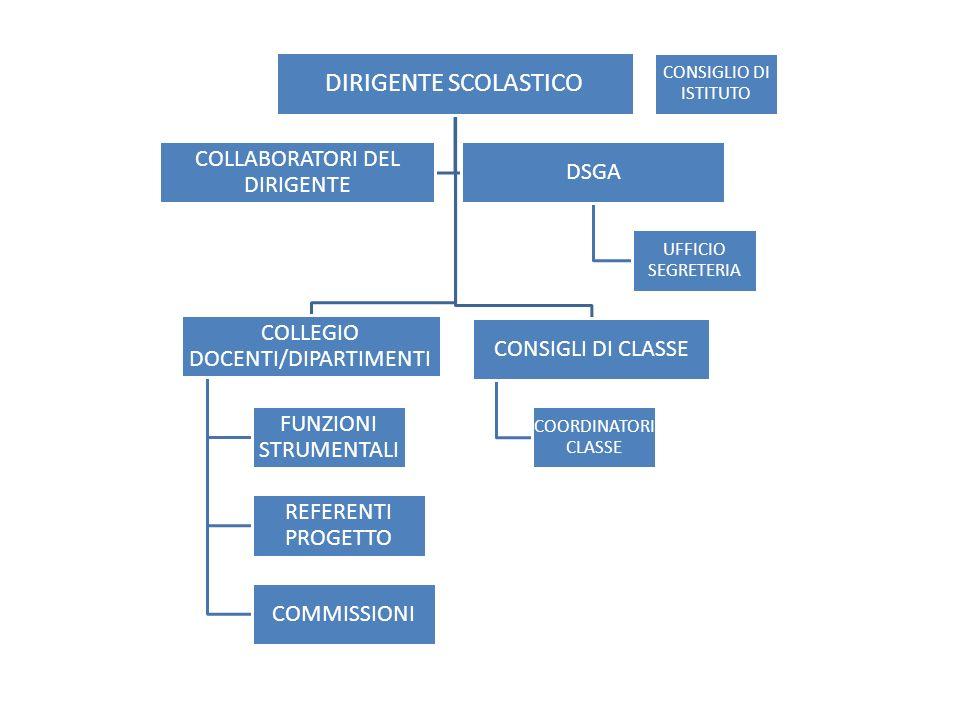 DIRIGENTE SCOLASTICO COLLEGIO DOCENTI/DIPARTIMENTI FUNZIONI STRUMENTALI REFERENTI PROGETTO COMMISSIONI CONSIGLI DI CLASSE COORDINATORI CLASSE COLLABOR