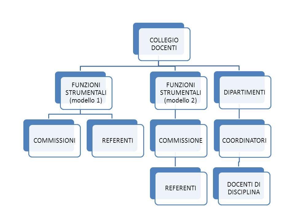 COLLEGIO DOCENTI FUNZIONI STRUMENTALI (modello 1) COMMISSIONIREFERENTI FUNZIONI STRUMENTALI (modello 2) COMMISSIONEREFERENTIDIPARTIMENTICOORDINATORI D