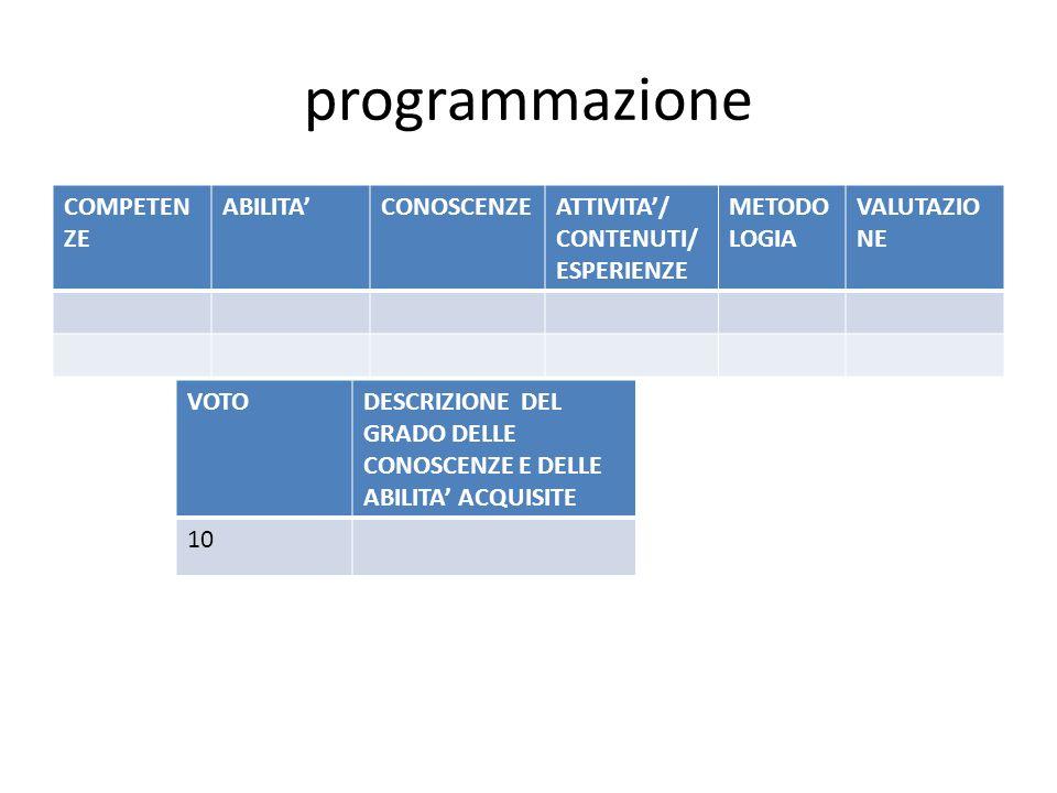 programmazione COMPETEN ZE ABILITACONOSCENZEATTIVITA/ CONTENUTI/ ESPERIENZE METODO LOGIA VALUTAZIO NE VOTODESCRIZIONE DEL GRADO DELLE CONOSCENZE E DEL