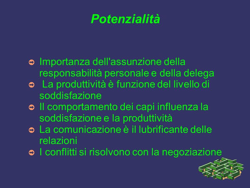 Potenzialità Importanza dell'assunzione della responsabilità personale e della delega La produttività è funzione del livello di soddisfazione Il compo