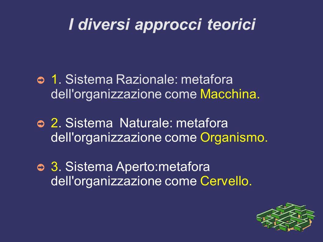 I diversi approcci teorici 1. Sistema Razionale: metafora dell'organizzazione come Macchina. 2. Sistema Naturale: metafora dell'organizzazione come Or
