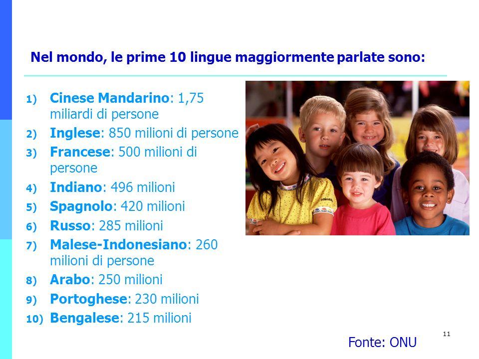 11 1) Cinese Mandarino: 1,75 miliardi di persone 2) Inglese: 850 milioni di persone 3) Francese: 500 milioni di persone 4) Indiano: 496 milioni 5) Spa