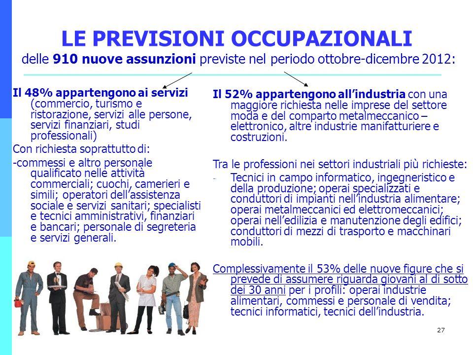 27 LE PREVISIONI OCCUPAZIONALI Il 48% appartengono ai servizi (commercio, turismo e ristorazione, servizi alle persone, servizi finanziari, studi prof