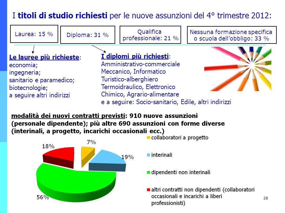 28 I titoli di studio richiesti per le nuove assunzioni del 4° trimestre 2012: Qualifica professionale: 21 % Nessuna formazione specifica o scuola del