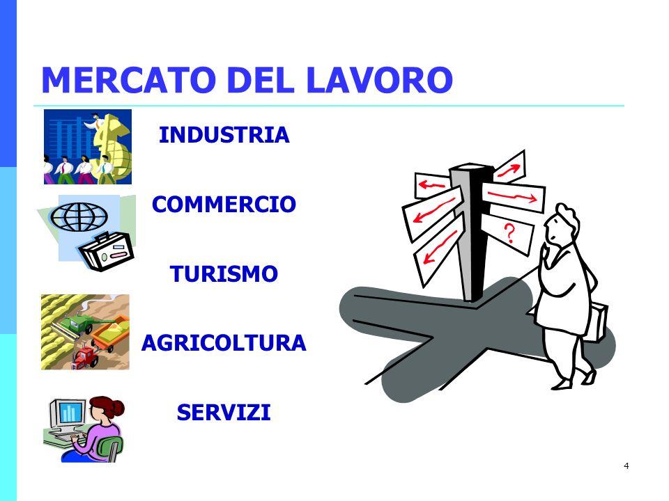 4 MERCATO DEL LAVORO INDUSTRIA COMMERCIO TURISMO AGRICOLTURA SERVIZI