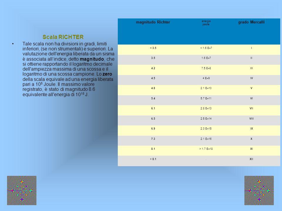 Scala RICHTER Tale scala non ha divisioni in gradi, limiti inferiori, (se non strumentali) e superiori. La valutazione dell'energia liberata da un sis