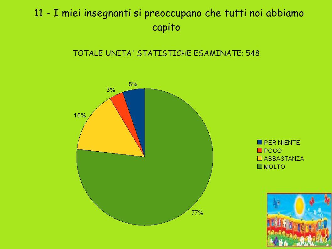 11 - I miei insegnanti si preoccupano che tutti noi abbiamo capito TOTALE UNITA STATISTICHE ESAMINATE: 548