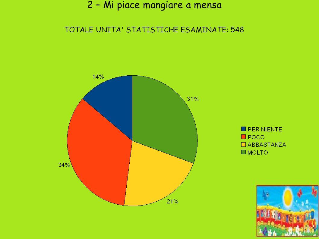 2 – Mi piace mangiare a mensa TOTALE UNITA STATISTICHE ESAMINATE: 548