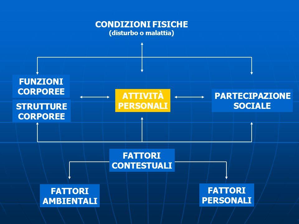 CONDIZIONI FISICHE (disturbo o malattia) PARTECIPAZIONE SOCIALE FATTORI PERSONALI FATTORI AMBIENTALI ATTIVITÀ PERSONALI FATTORI CONTESTUALI STRUTTURE