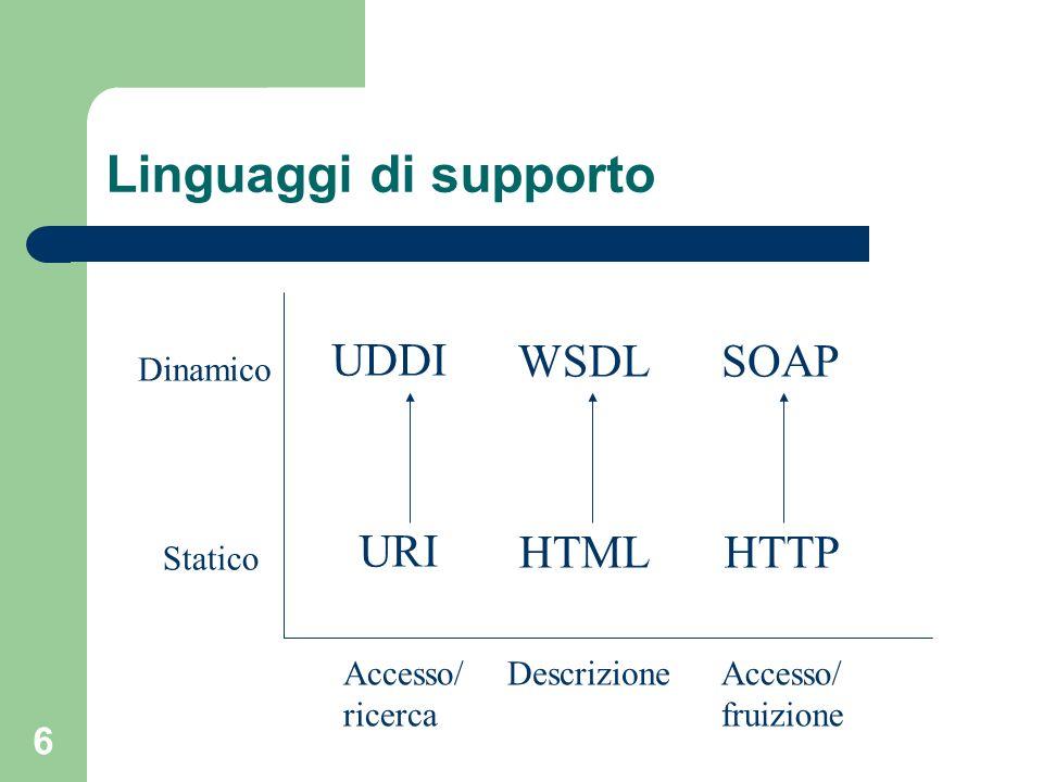 6 Linguaggi di supporto URI HTMLHTTP UDDI WSDLSOAP Statico Dinamico Accesso/ ricerca DescrizioneAccesso/ fruizione