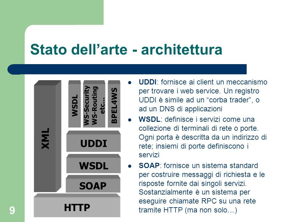 9 Stato dellarte - architettura HTTP SOAP WSDL UDDI WSDL WS-Security WS-Routing etc… BPEL4WS XML UDDI: fornisce ai client un meccanismo per trovare i