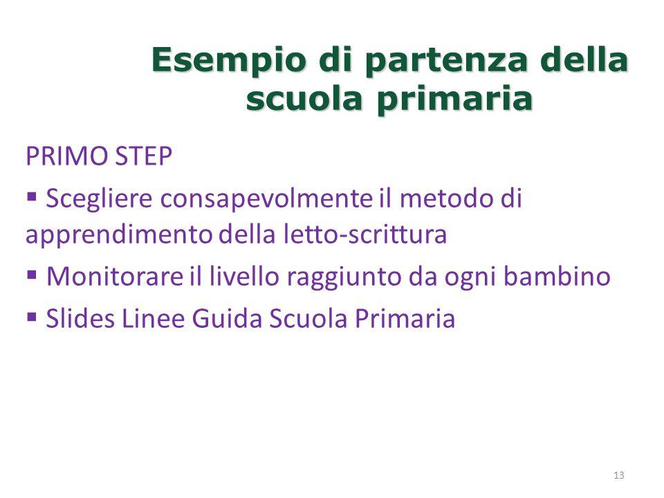 Esempio di partenza della scuola primaria 13 PRIMO STEP Scegliere consapevolmente il metodo di apprendimento della letto-scrittura Monitorare il livel