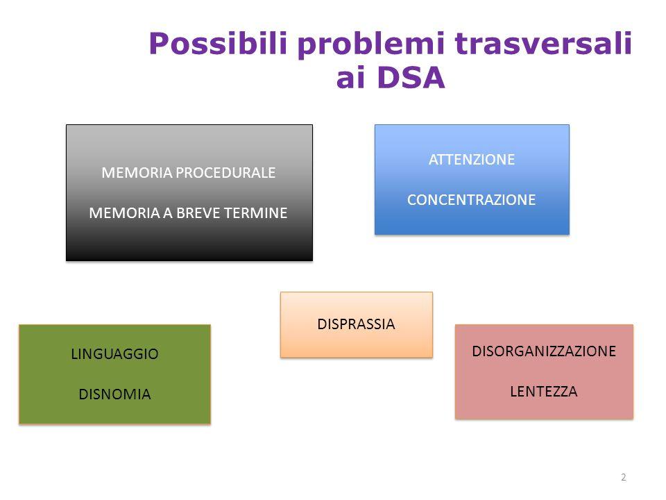 Possibili problemi trasversali ai DSA 2 DISORGANIZZAZIONE LENTEZZA DISORGANIZZAZIONE LENTEZZA ATTENZIONE CONCENTRAZIONE ATTENZIONE CONCENTRAZIONE MEMO