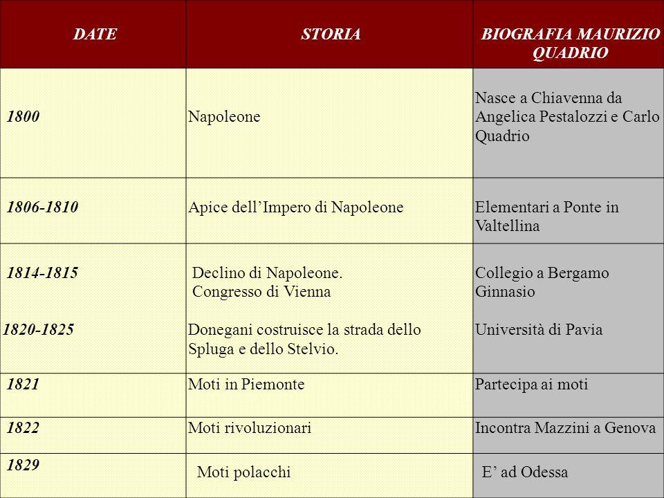 DATESTORIABIOGRAFIA MAURIZIO QUADRIO 1800Napoleone Nasce a Chiavenna da Angelica Pestalozzi e Carlo Quadrio 1806-1810Apice dellImpero di NapoleoneElem