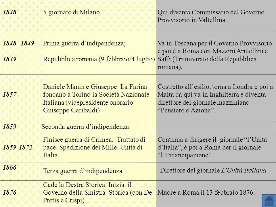 18485 giornate di MilanoQui diventa Commissario del Governo Provvisorio in Valtellina. 1848- 1849 1849 Prima guerra dindipendenza; Repubblica romana (