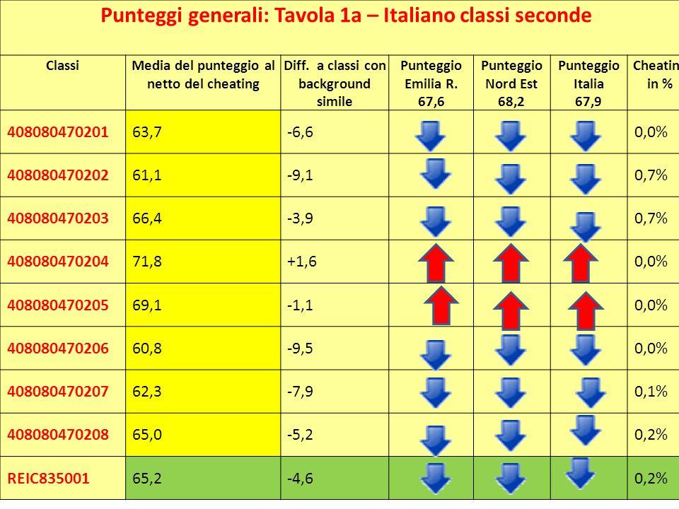 Punteggi generali: Tavola 1a – Italiano classi seconde ClassiMedia del punteggio al netto del cheating Diff. a classi con background simile Punteggio