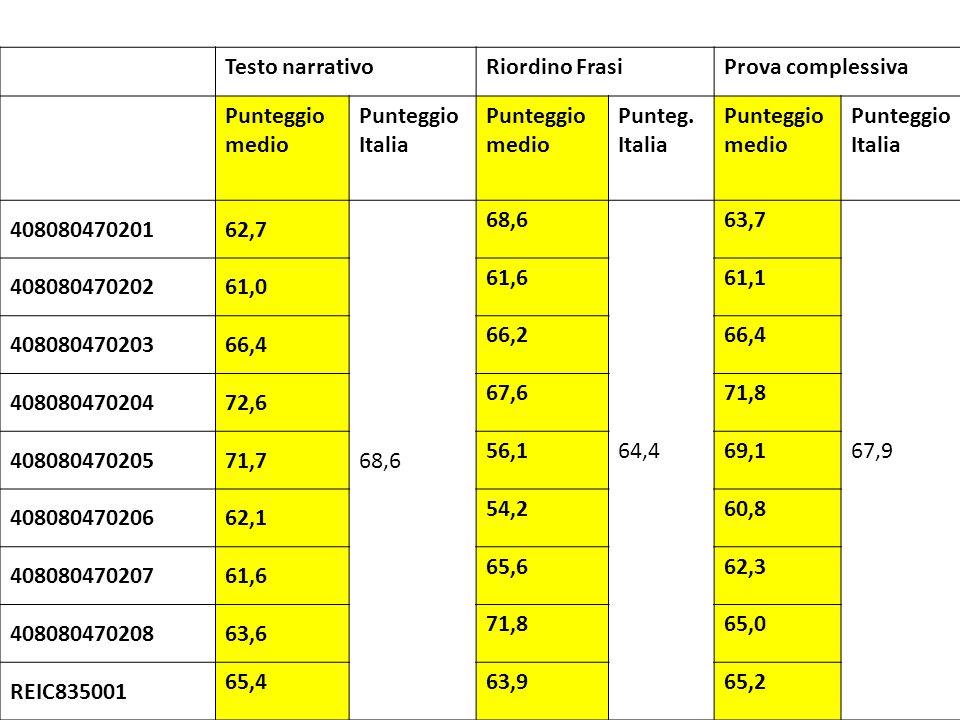 Testo narrativoRiordino FrasiProva complessiva Punteggio medio Punteggio Italia Punteggio medio Punteg. Italia Punteggio medio Punteggio Italia 408080