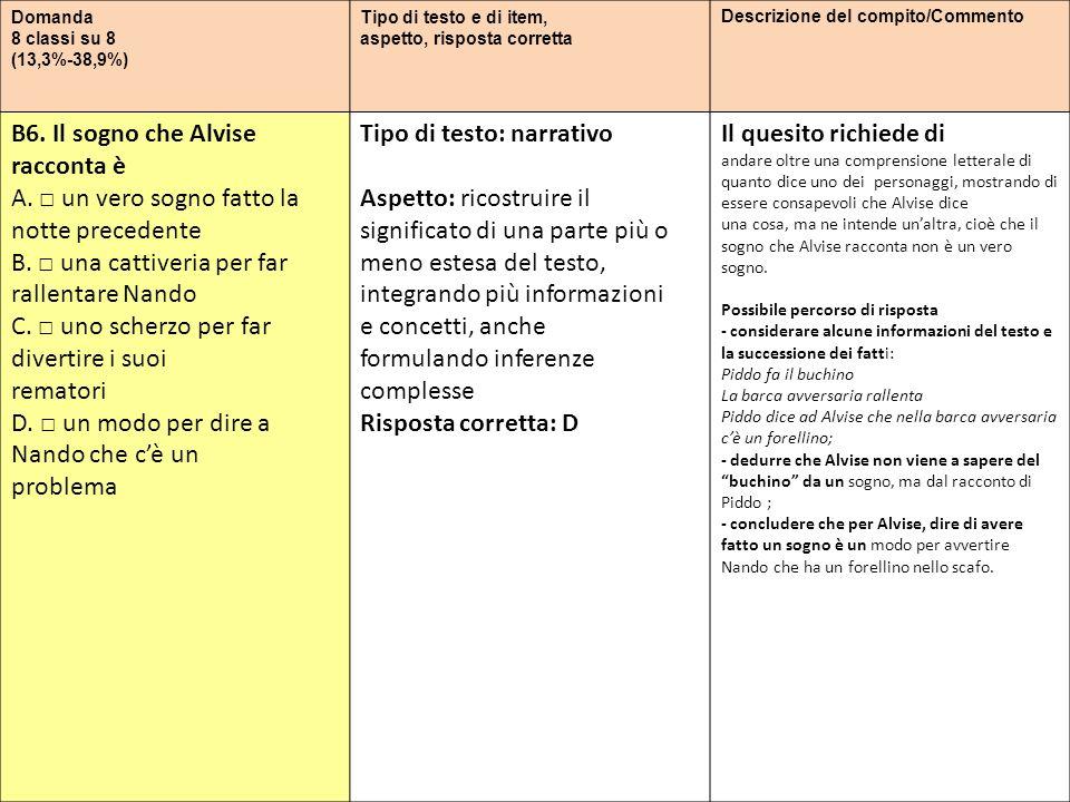 Domanda 8 classi su 8 (13,3%-38,9%) Tipo di testo e di item, aspetto, risposta corretta Descrizione del compito/Commento B6. Il sogno che Alvise racco