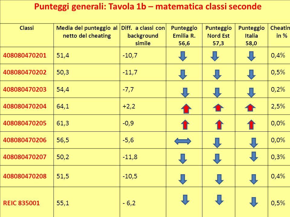 Punteggi generali: Tavola 1b – matematica classi seconde ClassiMedia del punteggio al netto del cheating Diff. a classi con background simile Punteggi
