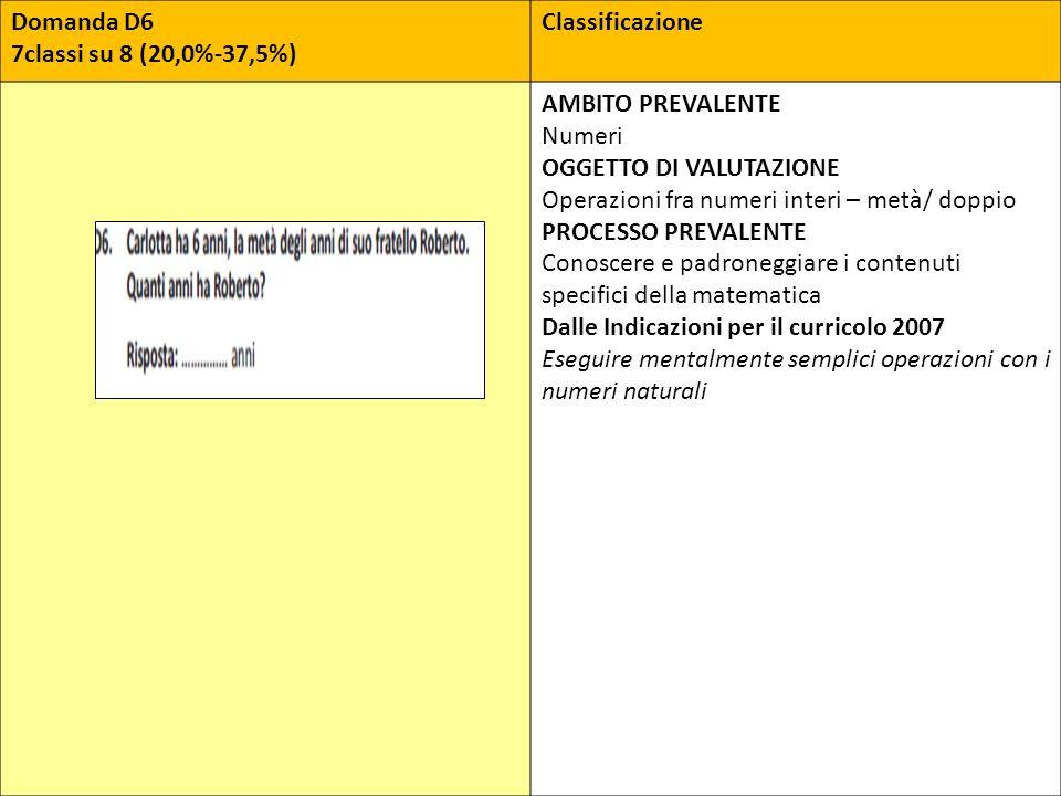 Domanda D6 7classi su 8 (20,0%-37,5%) Classificazione AMBITO PREVALENTE Numeri OGGETTO DI VALUTAZIONE Operazioni fra numeri interi – metà/ doppio PROC