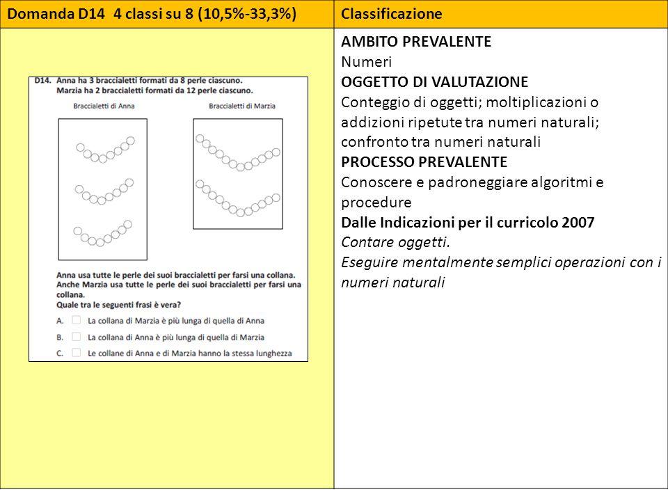 Domanda D14 4 classi su 8 (10,5%-33,3%)Classificazione AMBITO PREVALENTE Numeri OGGETTO DI VALUTAZIONE Conteggio di oggetti; moltiplicazioni o addizio