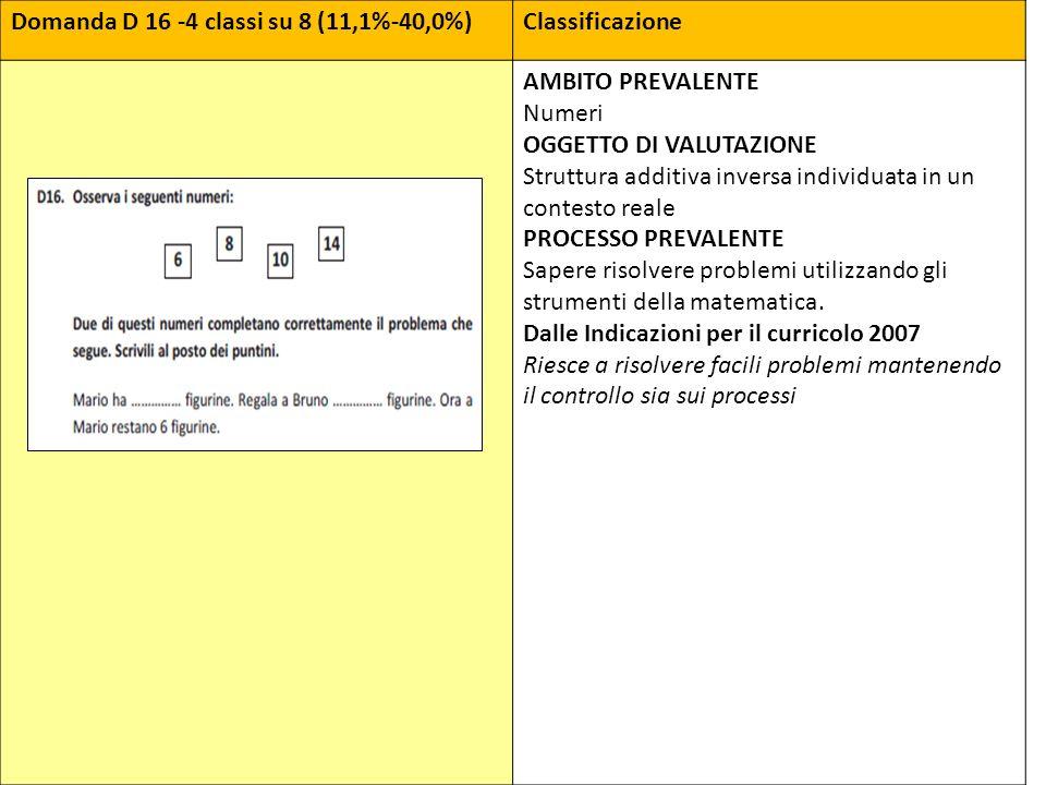 Domanda D 16 -4 classi su 8 (11,1%-40,0%)Classificazione AMBITO PREVALENTE Numeri OGGETTO DI VALUTAZIONE Struttura additiva inversa individuata in un