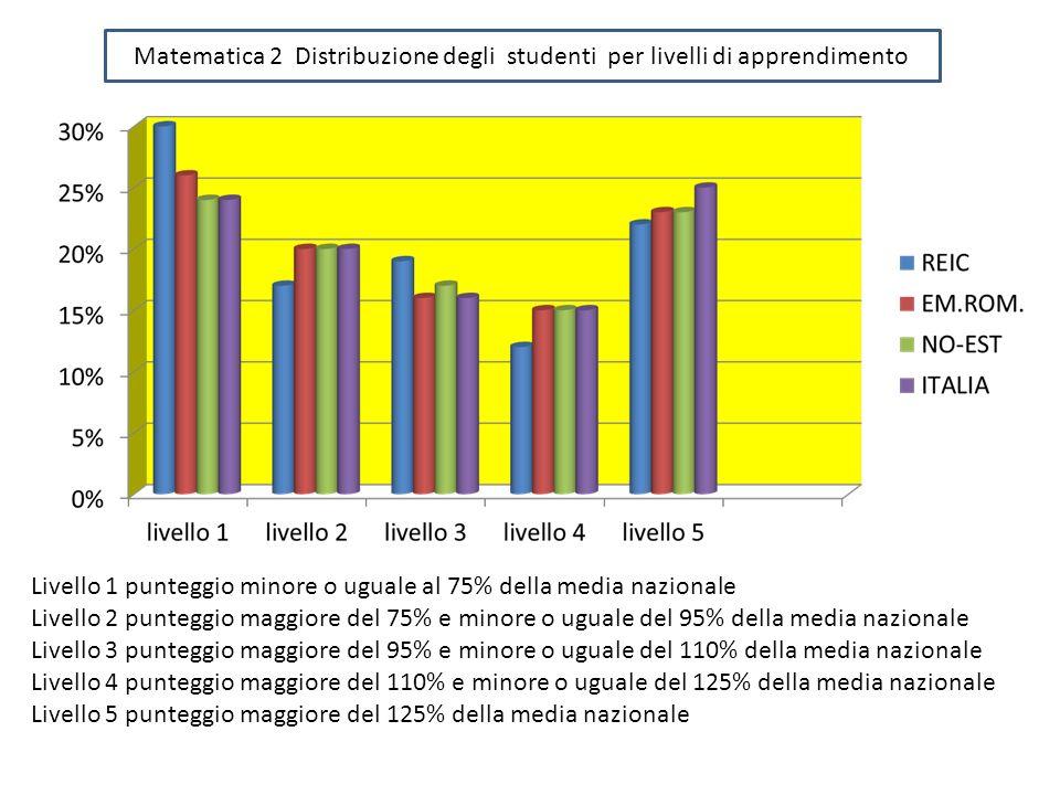 Matematica 2 Distribuzione degli studenti per livelli di apprendimento Livello 1 punteggio minore o uguale al 75% della media nazionale Livello 2 punt