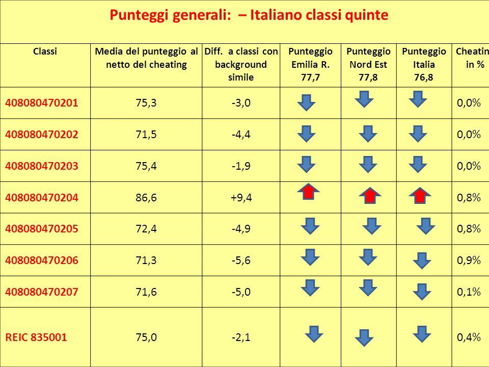Tavola 1b - Matematica Punteggi generali: – Italiano classi quinte ClassiMedia del punteggio al netto del cheating Diff. a classi con background simil