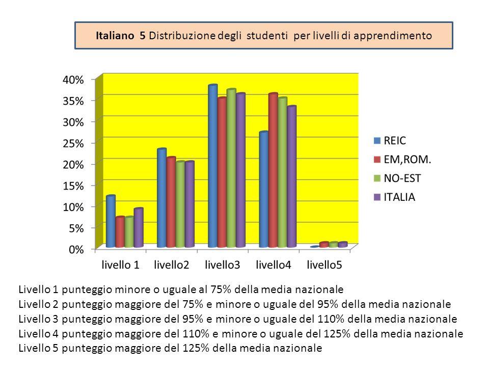 Italiano 5 Distribuzione degli studenti per livelli di apprendimento Livello 1 punteggio minore o uguale al 75% della media nazionale Livello 2 punteg
