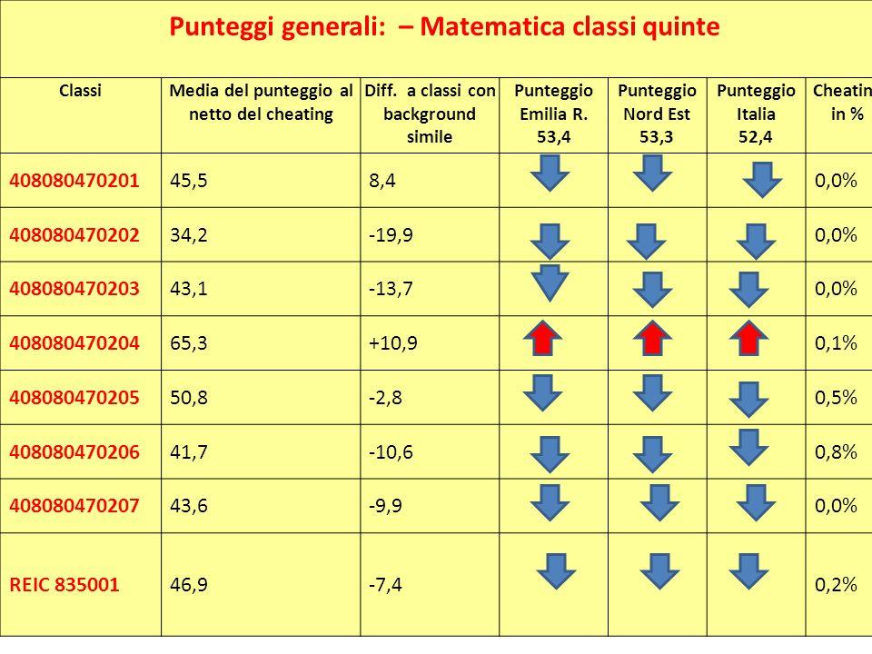 Punteggi generali: – Matematica classi quinte ClassiMedia del punteggio al netto del cheating Diff. a classi con background simile Punteggio Emilia R.