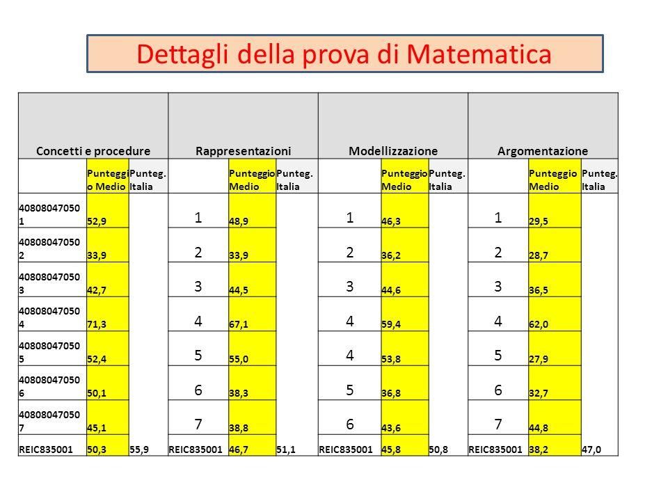 Concetti e procedureRappresentazioniModellizzazioneArgomentazione Punteggi o Medio Punteg. Italia Punteggio Medio Punteg. Italia Punteggio Medio Punte