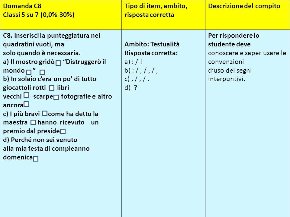 Domanda C8 Classi 5 su 7 (0,0%-30%) Tipo di item, ambito, risposta corretta Descrizione del compito C8. Inserisci la punteggiatura nei quadratini vuot