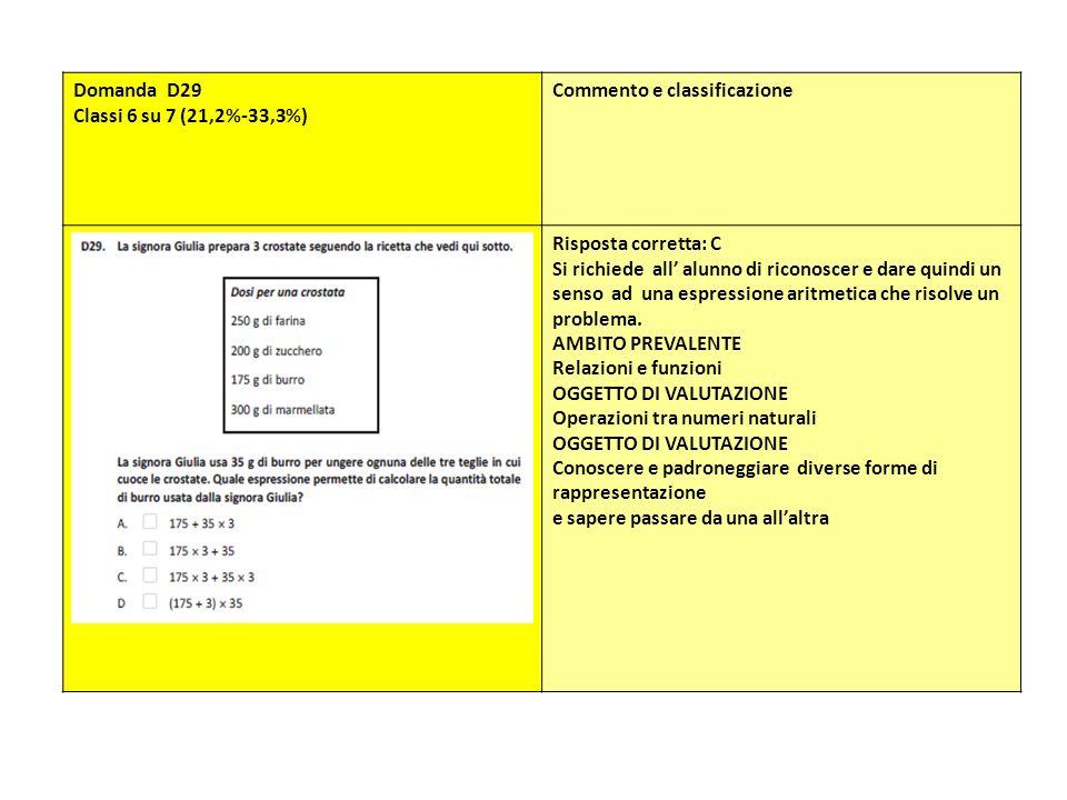 Domanda D29 Classi 6 su 7 (21,2%-33,3%) Commento e classificazione Risposta corretta: C Si richiede all alunno di riconoscer e dare quindi un senso ad