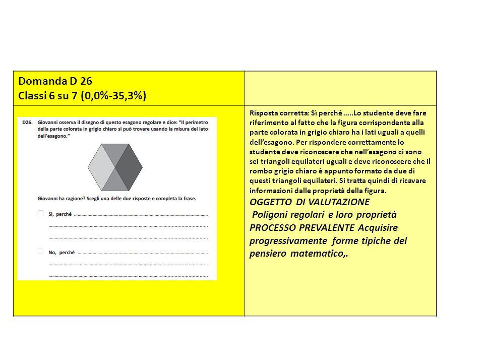 Domanda D 26 Classi 6 su 7 (0,0%-35,3%) Risposta corretta: Sì perché …..Lo studente deve fare riferimento al fatto che la figura corrispondente alla p