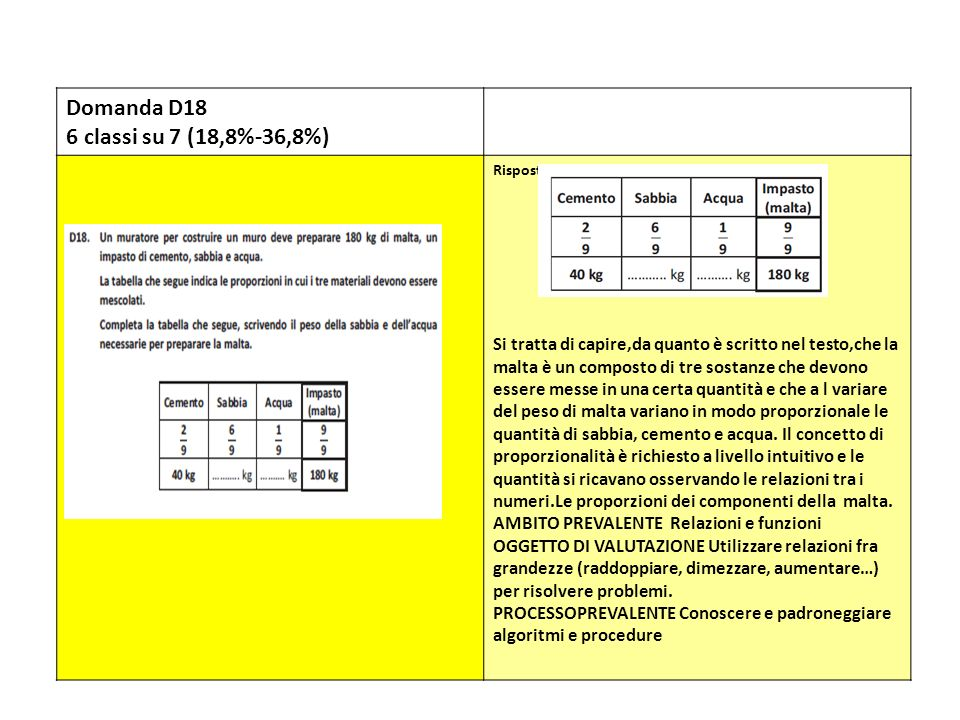 Domanda D18 6 classi su 7 (18,8%-36,8%) Risposta corretta: Si tratta di capire,da quanto è scritto nel testo,che la malta è un composto di tre sostanz