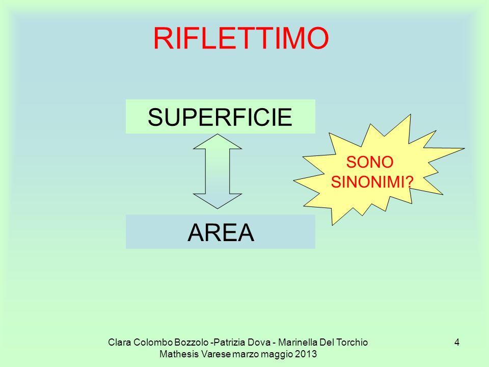 Clara Colombo Bozzolo -Patrizia Dova - Marinella Del Torchio Mathesis Varese marzo maggio 2013 55 a b c A(a) = 16cm 2 x 1 = 16cm 2 A(b) = 8cm 2 x 2 = 16cm 2 A(c) = 4cm 2 x 4 = 16cm 2 2p(a) = (16+1)cm x2 = 34cm 2p(b) = (8+2)cm x2 = 20cm 2p(c) = (4+4)cm x2 = 16cm Il quadrato ha il perimetro MINIMO Rettangoli con area di 16cm 2