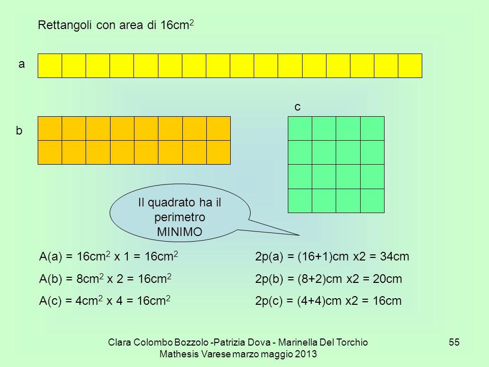 Clara Colombo Bozzolo -Patrizia Dova - Marinella Del Torchio Mathesis Varese marzo maggio 2013 55 a b c A(a) = 16cm 2 x 1 = 16cm 2 A(b) = 8cm 2 x 2 =