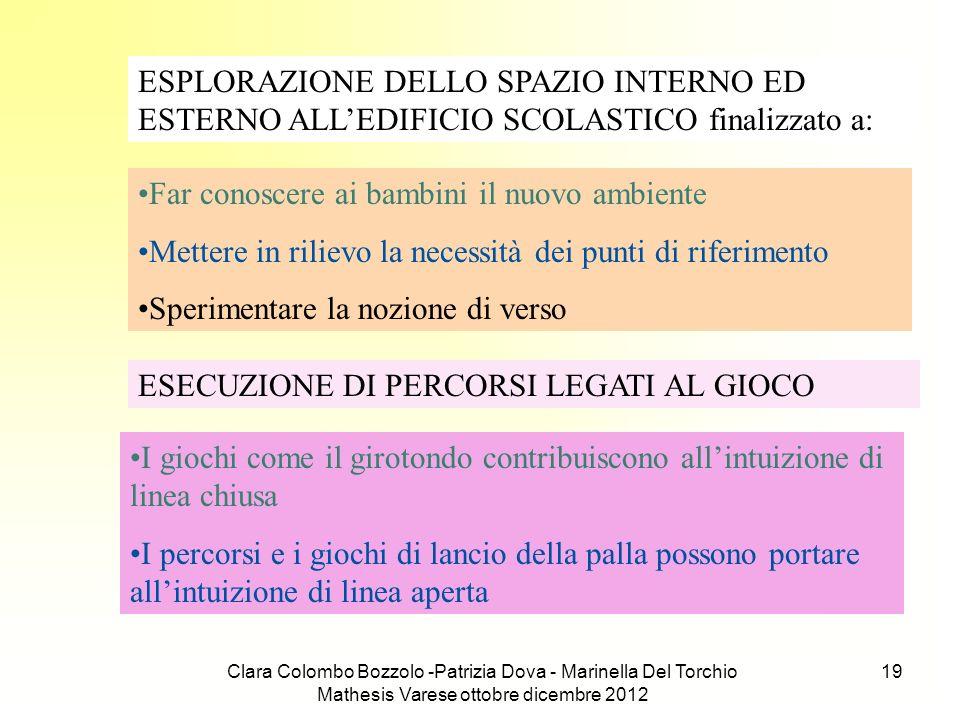 Clara Colombo Bozzolo -Patrizia Dova - Marinella Del Torchio Mathesis Varese ottobre dicembre 2012 19 ESPLORAZIONE DELLO SPAZIO INTERNO ED ESTERNO ALL
